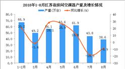 2018年1-8月江苏省空调产量为380.1万台 同比增长11%