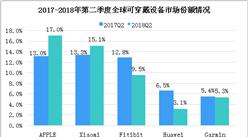 2018年第二季度全球可穿戴设备市场数据分析:苹果市场份额达17%(图)