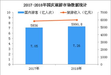 2018国庆假期旅游市场数据:接待游客7.26亿  旅游收入5990.8亿元