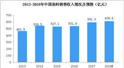 2018年我国染料行业市场规模将突破600亿元  下游产业链合作机会增大