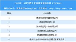 产业地产情报:2018年1-9月安徽工业用地拿地排行榜(TOP100)