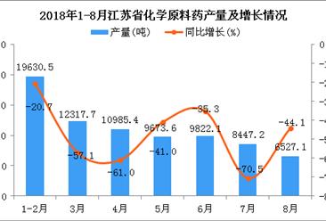2018年1-8月江苏省化学原料药产量为77403.6吨 同比下降9.7%