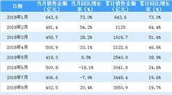 2018年9月恒大销售简报:累计成交金额4481亿(附图表)
