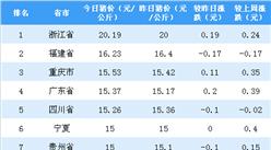 2018年10月8日全国各省市生猪价格排行榜:浙江外三元生猪价格破10(附排名)