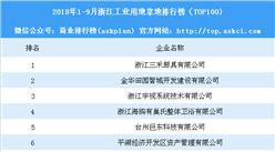 产业地产情报:2018年1-9月浙江工业用地拿地排行榜(TOP100)