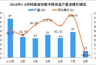 2018年1-8月河南省包装专用设备产量为343台 同比下降17.94%