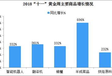 2018国庆消费大数据分析:无人机、翻译机同比增长超三倍