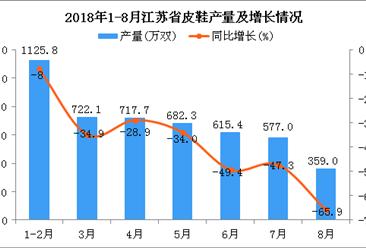 2018年1-8月江苏省皮鞋产量为4799.3万双 同比下降8.8%