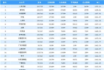 2018年9月全国微信公众号100强排行榜出炉(附完整榜单)