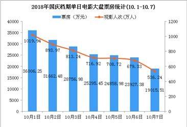2018国庆档电影市场数据统计:七天票房不足20亿元  同比下降15.36%(图)