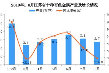 2018年1-8月江苏省十种有色金属产量为22.5万吨 同比增长13%
