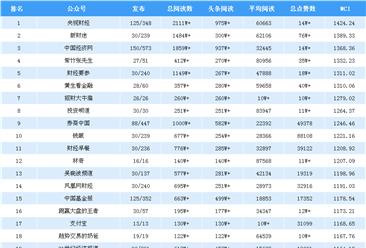 2018年9月金融微信公众号排行榜(附排名TOP25)