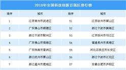 2018年全国科技创新百强区排行榜(附榜单)