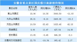 2018国庆假期安徽省旅游市场统计:接待游客超5300万人次