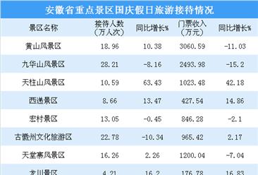 2018国庆假期安徽省旅游市场:接待游客超5300万人次