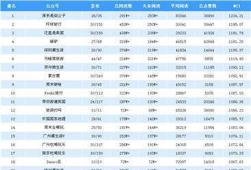 2018年9月旅游行业微信公众号排行榜(附完整榜单)