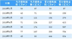 2018年9月绿城中国销售简报:累计销售额突破千亿(附图表)