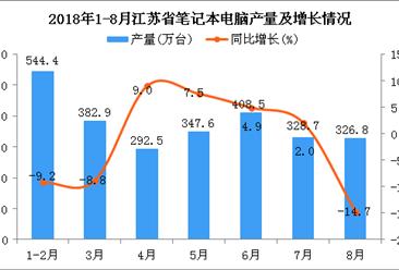 2018年1-8月江苏省笔记本电脑产量为2631.3万台 同比下降2.9%