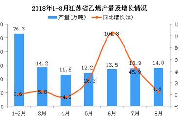 2018年1-8月江苏省乙烯产量为105.7万吨 同比增长16.3%