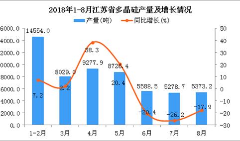 2018年1-8月江苏省多晶硅产量及增长情况分析:同比下降2.3%