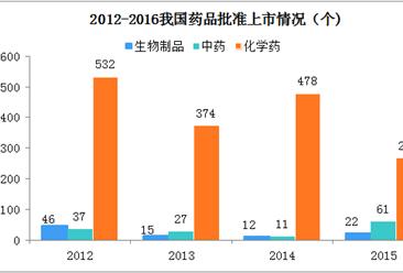 2018中国医药市场呈现六大特点  企业竞争格局加快(图表)