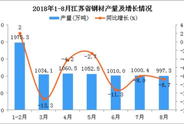 2018年1-8月江苏省钢材产量为8130万吨 同比下降0.7%