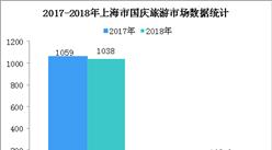 2018国庆假期上海市旅游市场统计:游客数超1000万 旅游收入增长11.4%(图)