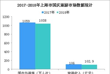 2018国庆假期上海市旅游市场:游客数超1000万 旅游收入增长11.4%(图)