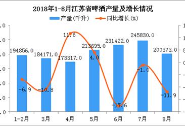 2018年1-8月江苏省啤酒产量同比下降4.5%(附图)