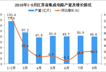 2018年1-8月江苏省集成电路产量为383.4亿只 同比增长20%