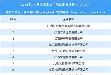 产业地产情报:2018年1-9月江西工业用地拿地排行榜(TOP100)