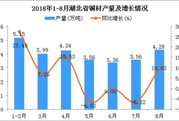 2018年1-8月湖北省铜材产量为28.14万吨 同比增长7.08%
