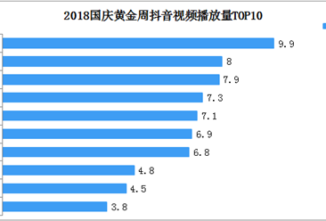 2018年国庆抖音热门打卡景点TOP10:1.3亿次视频播放共览天安门
