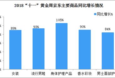 """2018京东""""十一""""黄金周业绩曝光:服务消费大增"""