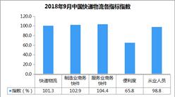 2018年9月中国快递物流指数101.3%:环比回升(附分析)