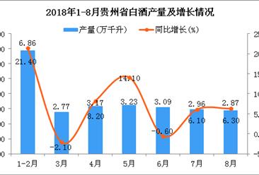 2018年1-8月贵州省白酒产量为24.95万千升 同比增长6.9%