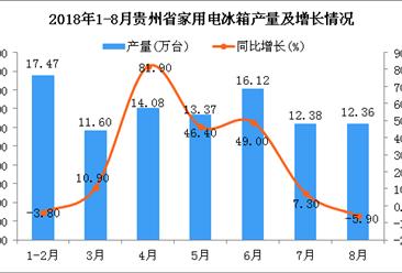 2018年1-8月贵州省冰箱产量为97.38万台 同比增长20.3%