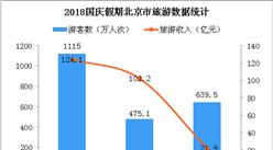 2018國慶假期北京市共接待游客1115萬人次 旅游收入增長7.8%(圖)