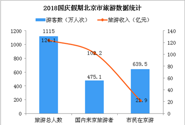 2018国庆假期北京市共接待游客1115万人次 旅游收入增长7.8%(图)