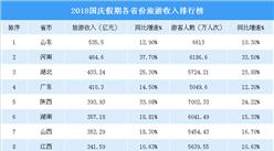 2018國慶假期各省市旅游收入排行榜:山東旅游收入最高 云南增速最快(附榜單)