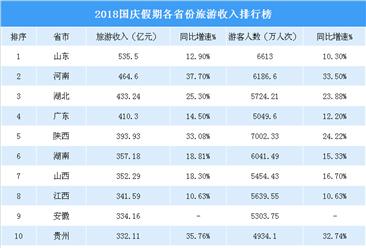 2018国庆假期各省市旅游收入排行榜:山东旅游收入最高 云南增速最快(附榜单)