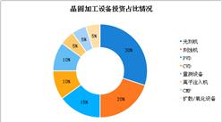 2018年半导体设备市场数据分析及预测:晶圆加工设备光刻机投资占比高达30%