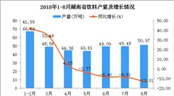 2018年1-8月湖南省饮料产量为352.76万吨 同比增长3.35%