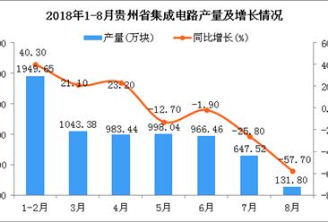 2018年1-8月贵州省集成电路产量同比下降4.8%