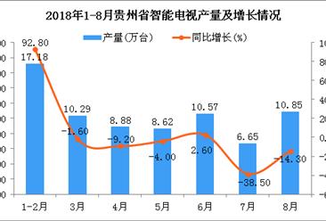 2018年1-8月贵州省智能电视产量为73.04万台 同比下降0.8%