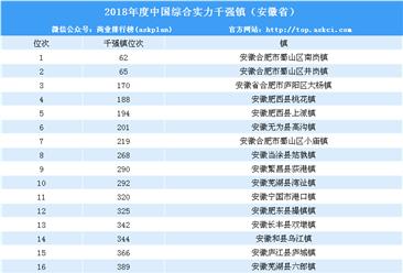 2018年度中国综合实力千强镇排行榜(安徽篇)
