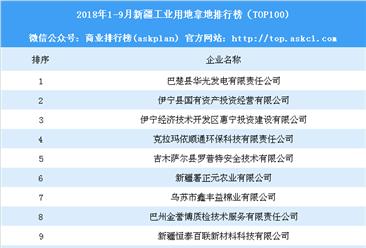 产业地产情报:2018年1-9月新疆工业用地拿地排行榜(TOP100)
