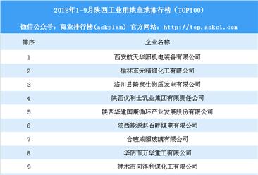 产业地产情报:2018年1-9月陕西工业用地拿地排行榜(TOP100)
