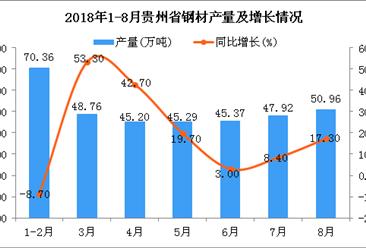 2018年1-8月贵州省钢材产量为353.86万吨 同比增长13.8%