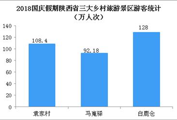 2018国庆假期陕西乡村旅游市场持续火爆  旅游助力乡村振兴成效明显(图)